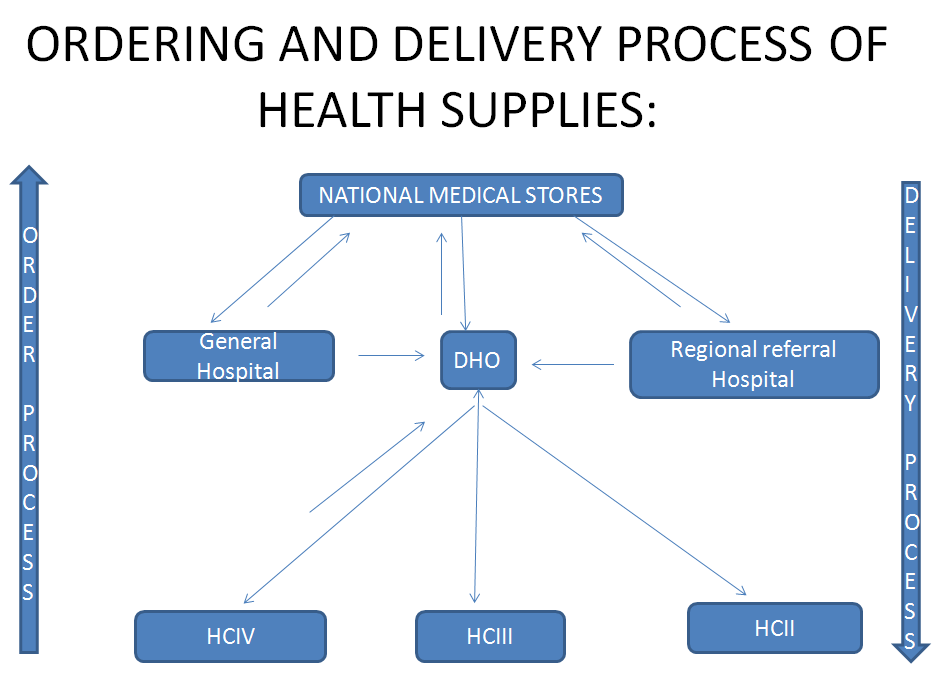 The distribution chain of medicines and other medical supplies by