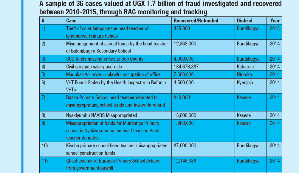 figures of recovered govt money@RAC